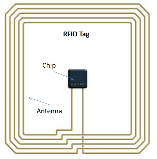 how do rfid tags and reader antennas work
